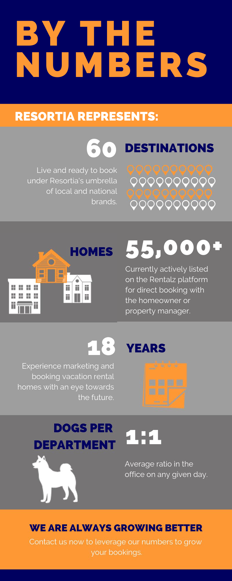 By The Numbers-resortia-2021
